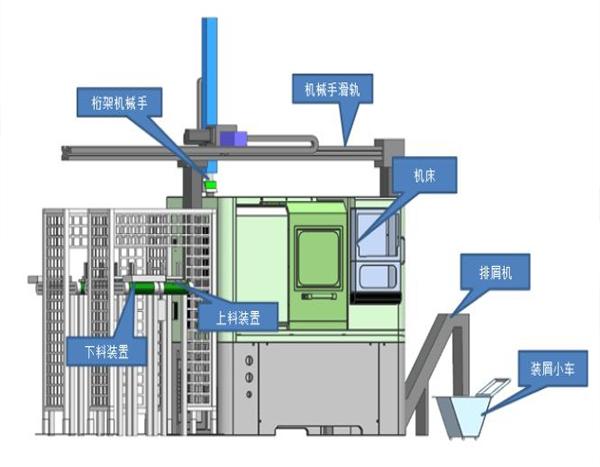 工业桁架机械手